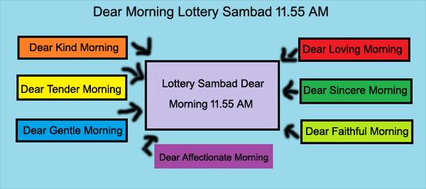 Lottery Sambad Dhankesari Today Result 11 55am, 4pm, 8pm