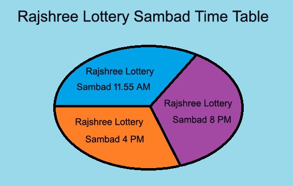 Rajshree Lottery Sambad Today 9 9 2019 ( 9 9 2019 ) Goa