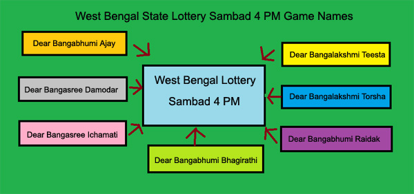 Lottery Sambad Dhankesari Today Result 11 55am, 4pm, 8pm