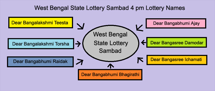 West Bengal State Lottery Result Today 4pm (Download PDF Now)