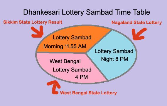 Lottery Sambad 7 9 2019 Today 11:55am 4pm 8pm Nagaland State